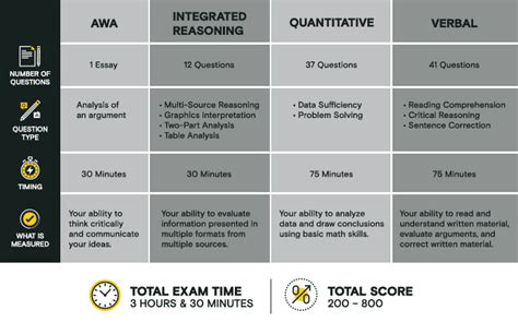 Best Value Mba No Gmat by The Gmat