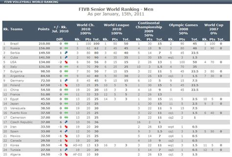 Gndu Mba Ranking by Image Gallery Ranking Fivb 2014