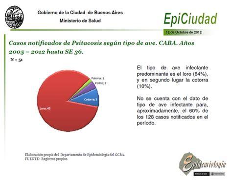 cadena epidemiologica psitacosis palomas entre la espada y la pared