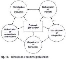 Global Economy Essay by College Essays College Application Essays Global Economy Essay