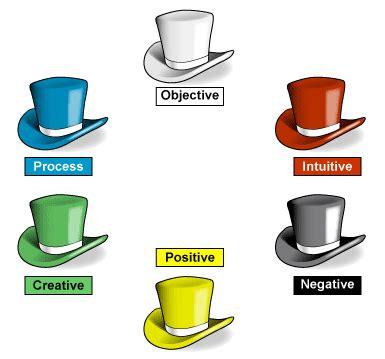 اطلق سراح التفكير: مفهوم القبعات الست