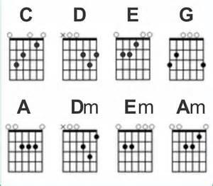 Kunci Gitar Chord Gitar Auto Design Tech