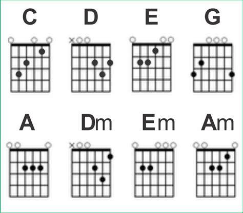 belajar kunci gitar f belajar chord kunci gitar dasar belajar chord kunci