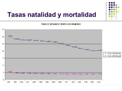 tasa natalidad 2015 pir 225 mides de poblaci 243 n m 233 xico