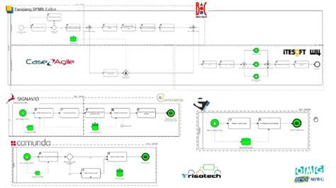 bpmn diagram interchange caseagile business process management and enterprise architecture bpmn event to promote