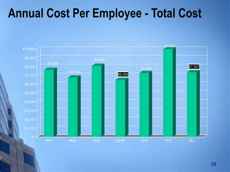 annual cost of a ppt fiduciary oversight a process approach to best practices powerpoint