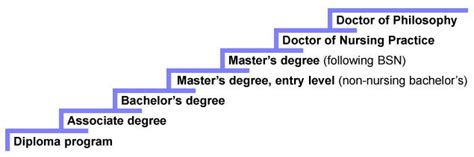 Salary Between Mba And I O Psychology Phd by Doctorate Vs Masters Pdfeports728 Web Fc2