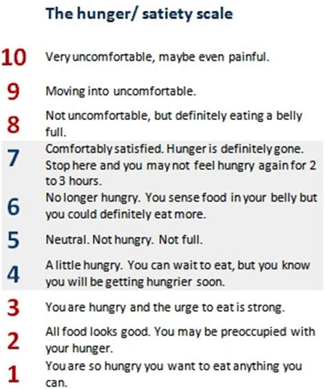 Health The Hunger Scale by Hungry Marcia Nutrition Minute