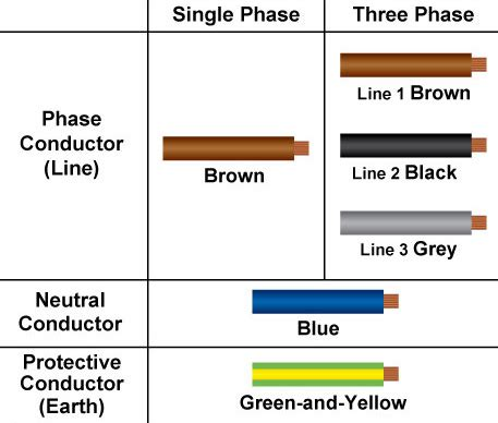 cable color code new cable colour code for electrical installations