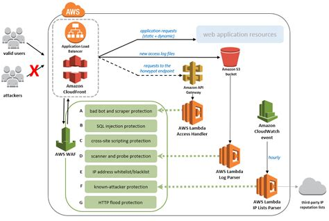 Aws System Architecture Aws Waf Security Automations Aws Answers