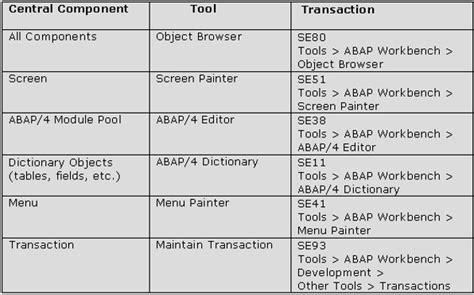 tutorialspoint sap abap sap abap quick guide