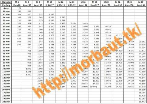 Pasaran Kunci L mur dan baut daftar harga