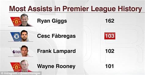 epl table top assist chelsea star fabregas no 2 in premier league assist table