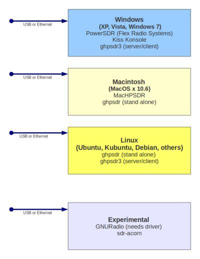 computer software diagram hpsdrwiki