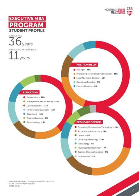 Mba Programs For Chemistry Majors by Postgraduate Studies Mba Programs