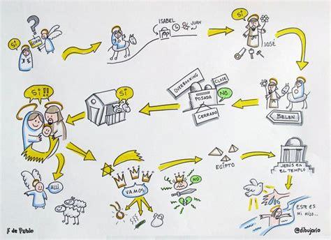 imagenes visual thinking 8 mejores im 225 genes sobre visual thinking en pinterest