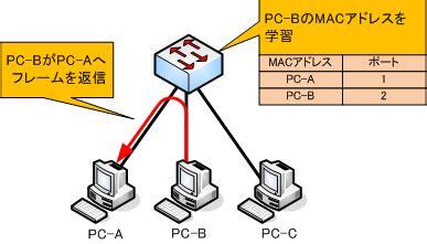 The Switch To Mac Part 1 Of 3 by 同じmacアドレスを持つ機器をスイッチに接続してみた ネットワークエンジニアを目指して