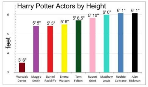 above height a five a side books harry potter cast heights this means snape is as as