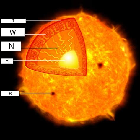 parts of the sun labeled www pixshark images