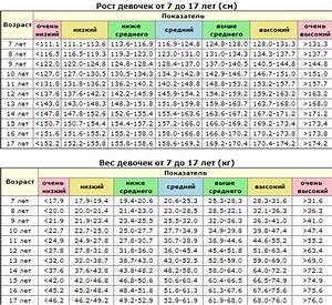 рост и вес девочки в 16 лет таблица