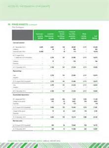leasehold improvements depreciation 2015 autos post