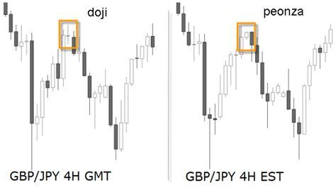 candlestick pattern ebook pdf high profit candlestick patterns stephen bigalow pdf