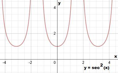 calculator x squared secant graph graph of secant squared math tutorvista com