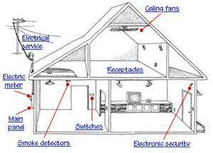 stromanschluss haus how a home electrical system works