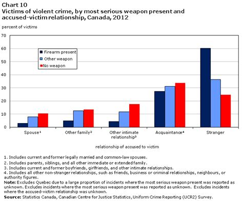 8 Crimes We Commit Without Knowing by Firearms And Crime In Canada 2012