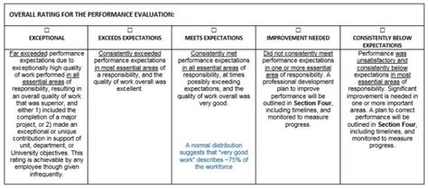Office Of Personnel Management Definition by Important Clarification About Performance Evaluation