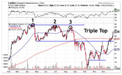 stock pattern triple top triple tops and bottoms pattern technical analysis