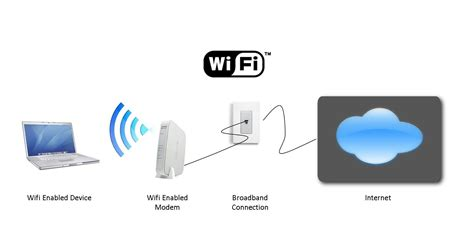 Wifi Connection 2010 45 what s the difference between wifi and wireless
