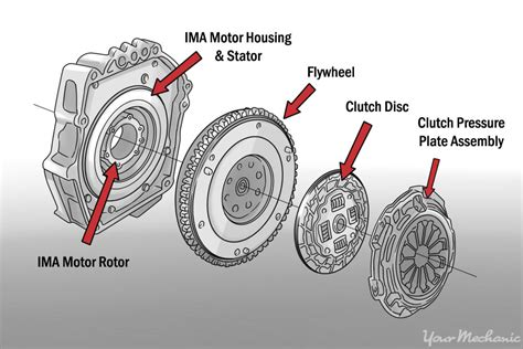 car gearbox diagram how to decide between manual and automatic transmissions