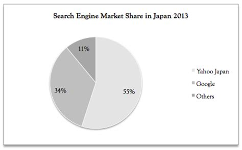 Japan Search Engine Entering The Japanese Market All You Need To