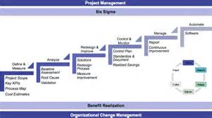 five reasons why business process reengineering should
