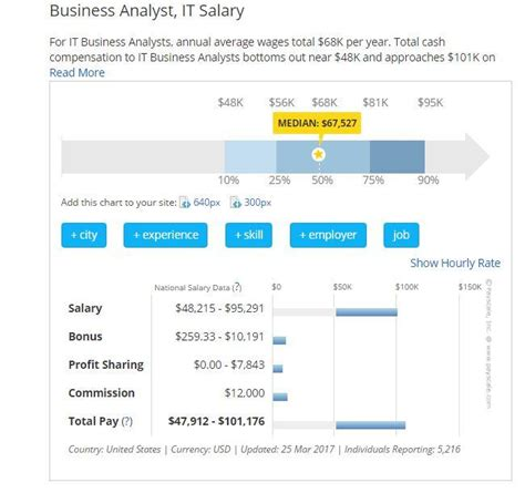 Treasury Analyst Mba Salary by A Lucrative Career Business Analyst Hotcourses India
