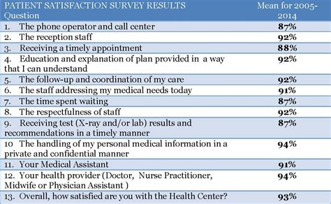 dental patient satisfaction survey template patient satisfaction survey images