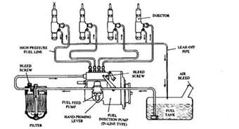 Fuel System Engine Fuel Supply System Images Of Fuel Free Engine Image For