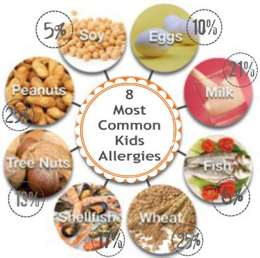 common food allergies how common are food allergies burnt apple