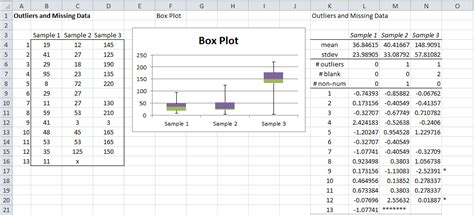 box plots with outliers real statistics using excel outliers and missing data real statistics using excel