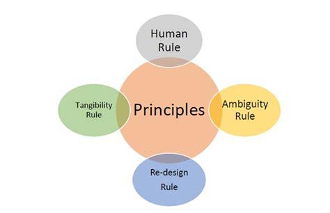 design thinking principles design thinking attributes
