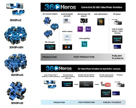 workflow models new 3d 360 models along with end to end workflow