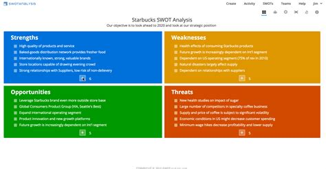 what is a swot analysis template swot analysis exles