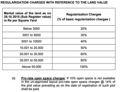 Layout Regularisation Scheme Telangana | lrs fee payment annexures myindiaproperties real