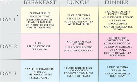 3 Day Military Diet Plan For Quick Weight Loss Healthy