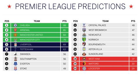 epl table chions league premier league predicted table chelsea to win west ham