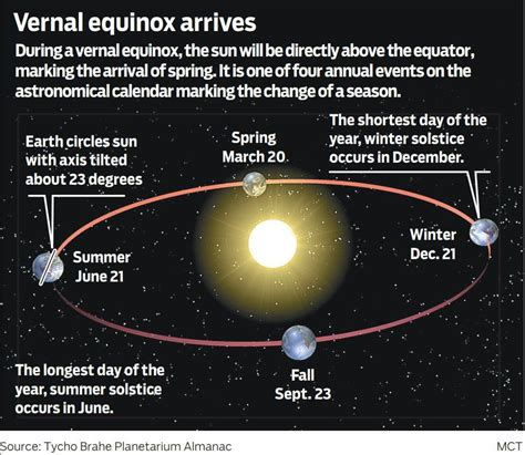 vernal equinox st day