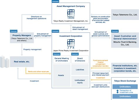 jp investment management structure of j reits tokyo realty investment management