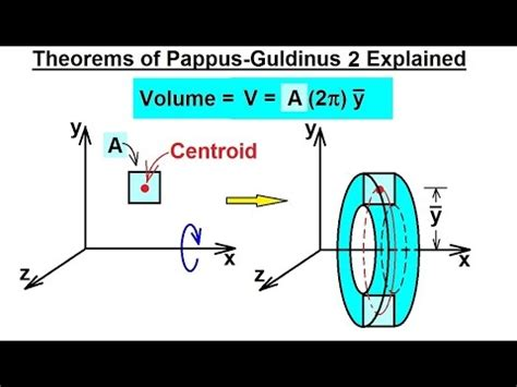 mechanical engineering centroids center  gravity    pappus guldinus theorem