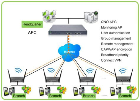 best wireless access point 2014 dds diskless network management solution qno apc access